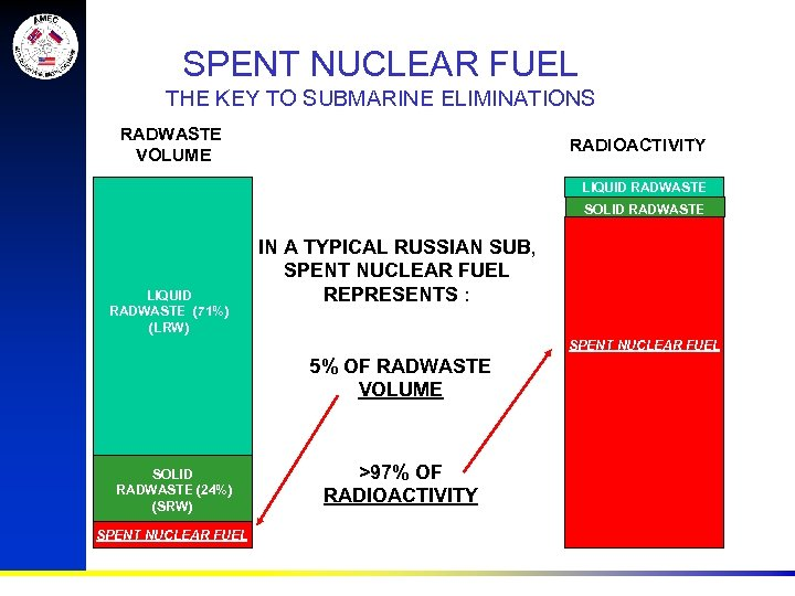 SPENT NUCLEAR FUEL THE KEY TO SUBMARINE ELIMINATIONS RADWASTE VOLUME RADIOACTIVITY LIQUID RADWASTE SOLID