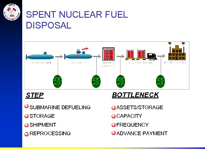 SPENT NUCLEAR FUEL DISPOSAL STEP BOTTLENECK • • SUBMARINE DEFUELING STORAGE SHIPMENT REPROCESSING ASSETS/STORAGE