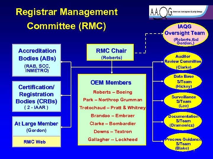 Registrar Management Committee (RMC) IAQG Oversight Team (Roberts, tbd Gordon, ) Accreditation Bodies (ABs)
