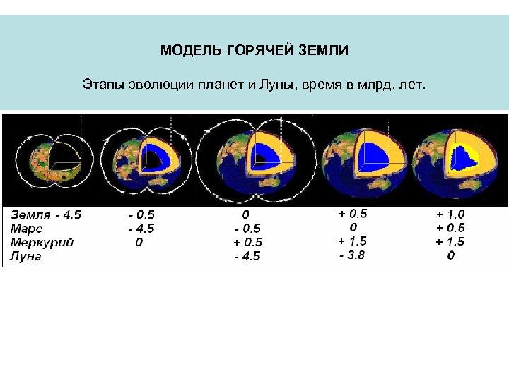 МОДЕЛЬ ГОРЯЧЕЙ ЗЕМЛИ Этапы эволюции планет и Луны, время в млрд. лет.