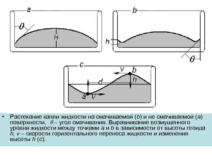 • Растекание капли жидкости на смачиваемой (b) и не смачиваемой (a) поверхности, –