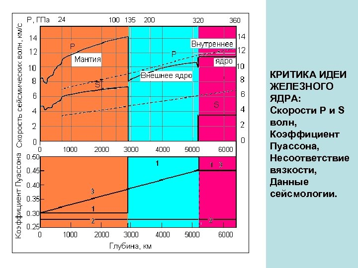 КРИТИКА ИДЕИ ЖЕЛЕЗНОГО ЯДРА: Скорости P и S волн, Коэффициент Пуассона, Несоответствие вязкости, Данные