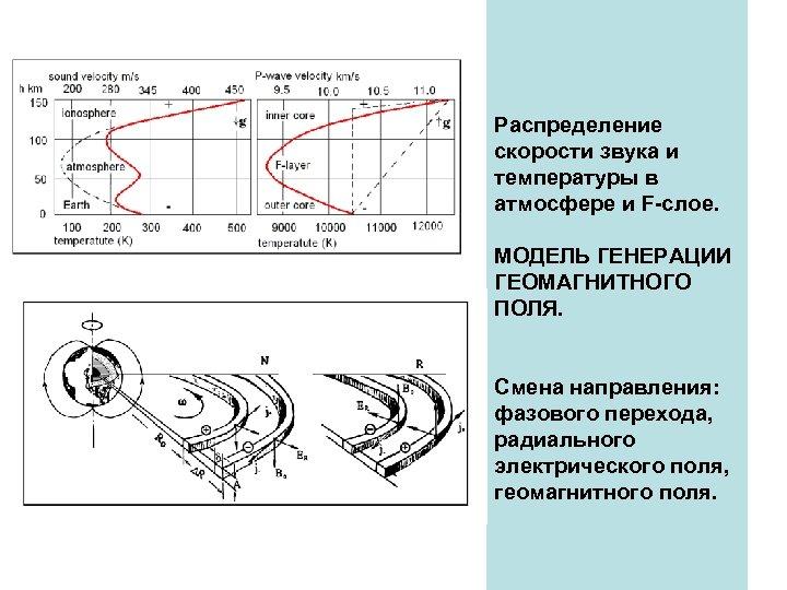 Распределение скорости звука и температуры в атмосфере и F-слое. МОДЕЛЬ ГЕНЕРАЦИИ ГЕОМАГНИТНОГО ПОЛЯ. Смена