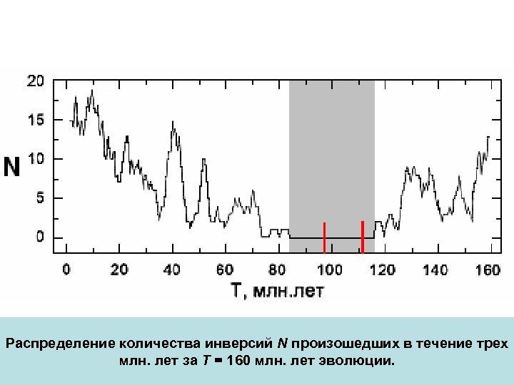 Распределение количества инверсий N произошедших в течение трех млн. лет за Т = 160