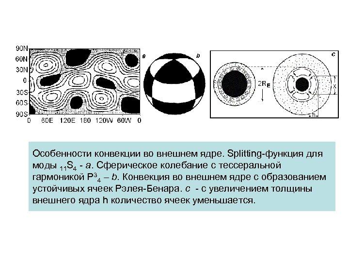 Особенности конвекции во внешнем ядре. Splitting-функция для моды 11 S 4 - а. Сферическое