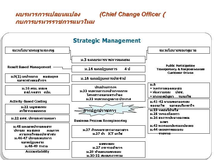 ผบรหารการเปลยนแปลง (Chief Change Officer ( กบการบรหารราชการแนวใหม Strategic Management แนวนโยบายพนฐานแหงรฐ แนวนโยบายของรฐบาล ม. 3 แผนบรหารราชการแผนดน Result