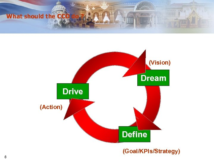 What should the CCO do ? (Vision) Dream Drive (Action) Define (Goal/KPIs/Strategy) 6