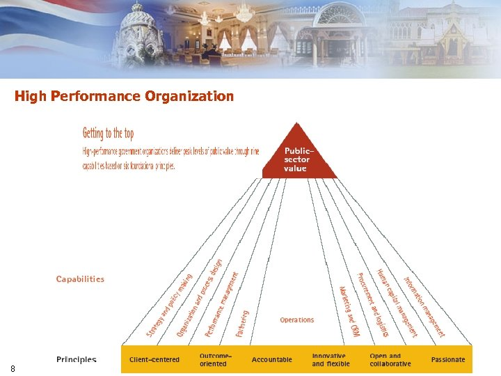 High Performance Organization 8