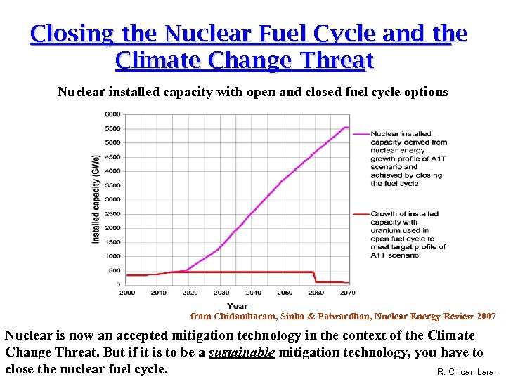 Closing the Nuclear Fuel Cycle and the Climate Change Threat Nuclear installed capacity with