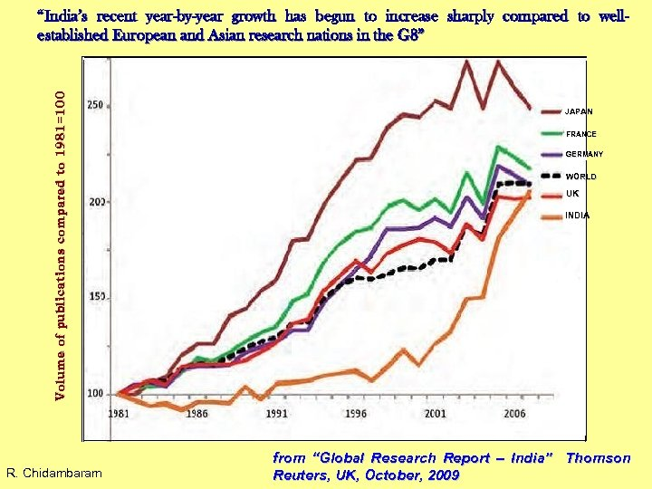 """Volume of publications compared to 1981=100 """"India's recent year-by-year growth has begun to increase"""