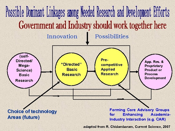 """Innovation (self. Directed/ Mega. Science) Basic Research Choice of technology Areas (future) """"Directed"""" Basic"""