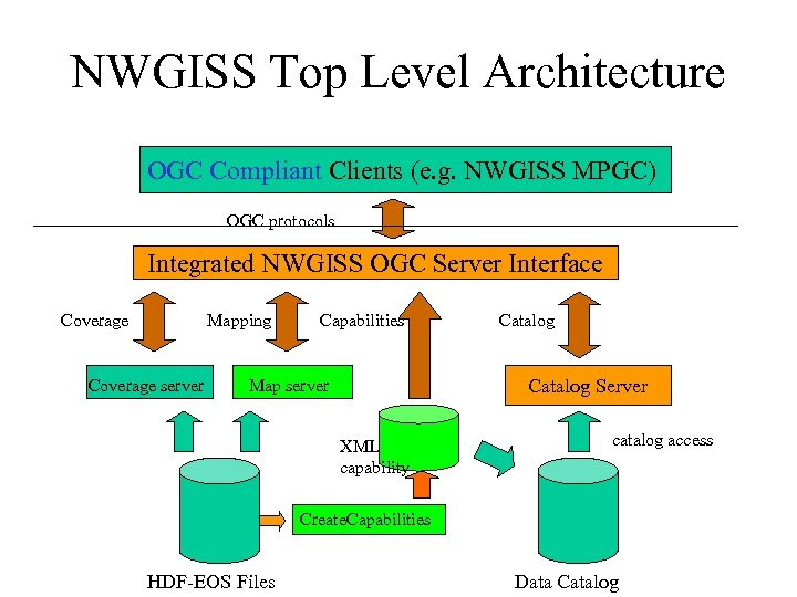 NWGISS Top Level Architecture OGC Compliant Clients (e. g. NWGISS MPGC) OGC protocols Integrated
