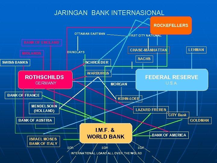 JARINGAN BANK INTERNASIONAL ROCKEFELLERS OTTAMAN EASTMAN FIRST CITY NATIONAL BANK OF ENGLAND MIDLANDS SWISS