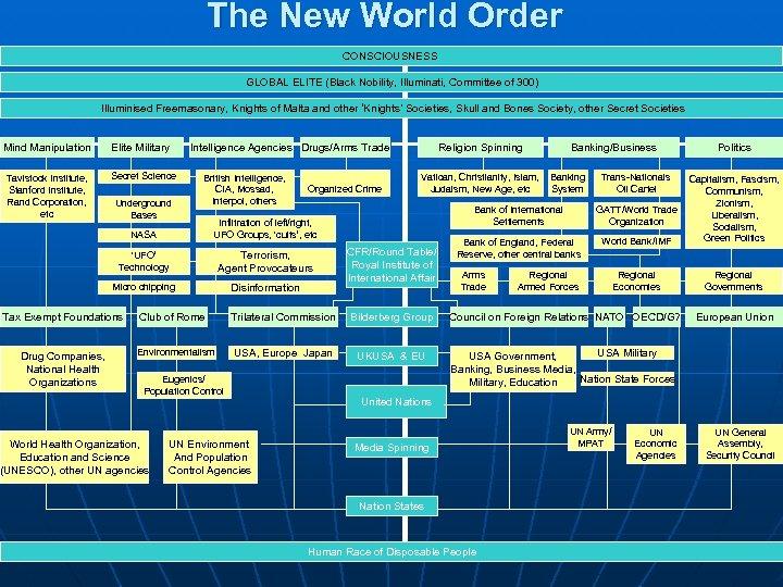 The New World Order CONSCIOUSNESS GLOBAL ELITE (Black Nobility, Illuminati, Committee of 300) Illuminised