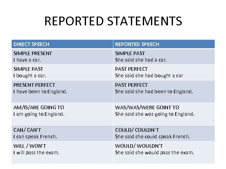REPORTED STATEMENTS DIRECT SPEECH REPORTED SPEECH SIMPLE PRESENT I have a car. SIMPLE PAST