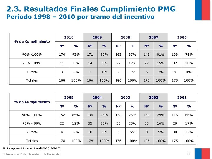 2. 3. Resultados Finales Cumplimiento PMG Período 1998 – 2010 por tramo del incentivo