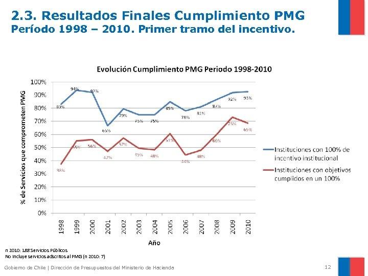 2. 3. Resultados Finales Cumplimiento PMG Período 1998 – 2010. Primer tramo del incentivo.