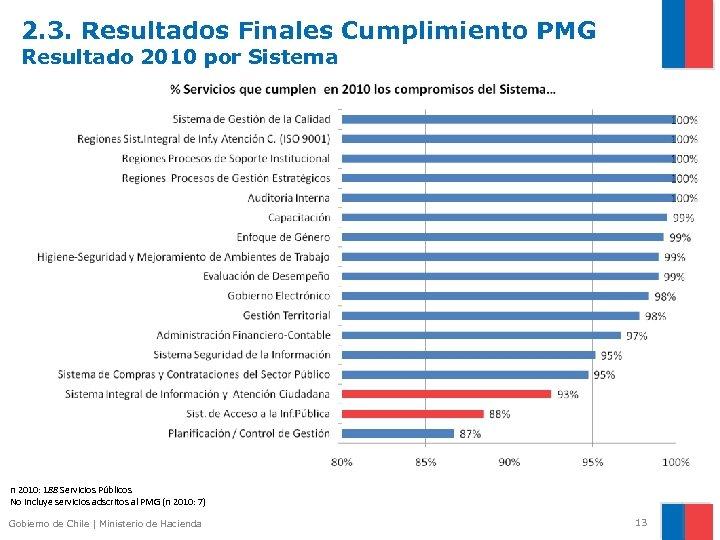 2. 3. Resultados Finales Cumplimiento PMG Resultado 2010 por Sistema n 2010: 188 Servicios