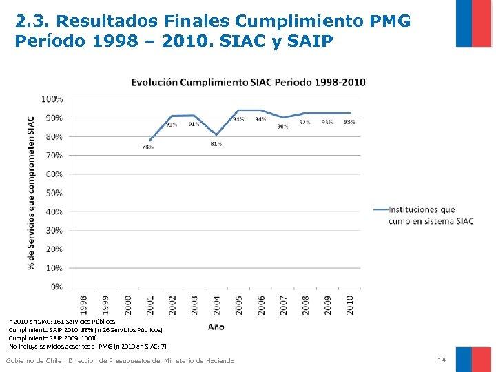 2. 3. Resultados Finales Cumplimiento PMG Período 1998 – 2010. SIAC y SAIP n