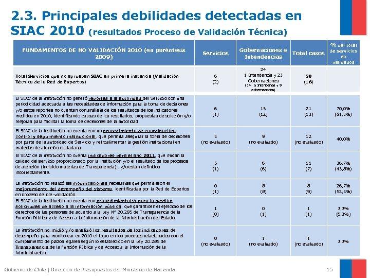 2. 3. Principales debilidades detectadas en SIAC 2010 (resultados Proceso de Validación Técnica) FUNDAMENTOS