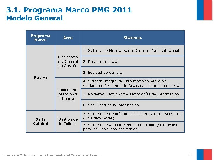 3. 1. Programa Marco PMG 2011 Modelo General Programa Marco Área Sistemas 1. Sistema