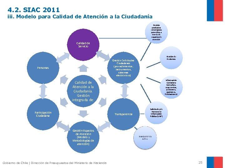 4. 2. SIAC 2011 iii. Modelo para Calidad de Atención a la Ciudadanía Gestión