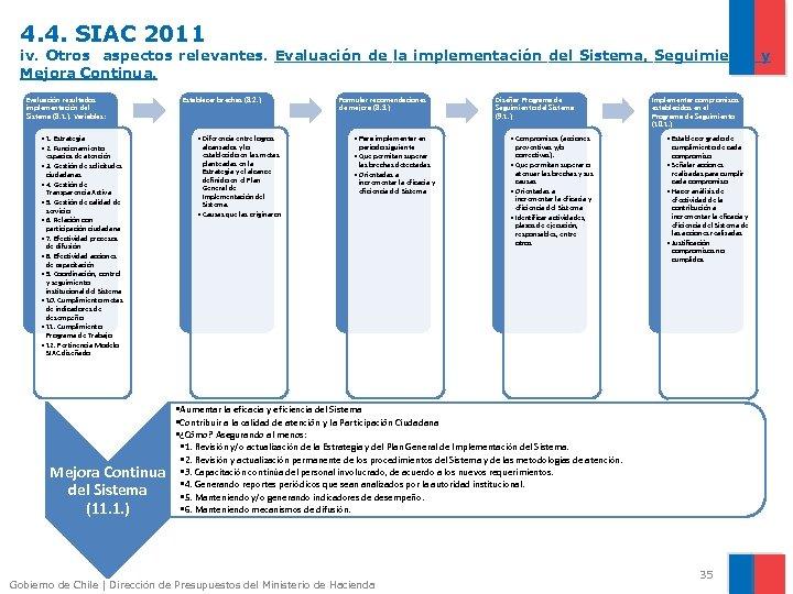 4. 4. SIAC 2011 iv. Otros aspectos relevantes. Evaluación de la implementación del Sistema,