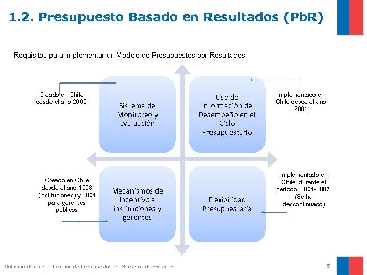1. 2. Presupuesto Basado en Resultados (Pb. R) Requisitos para implementar un Modelo de