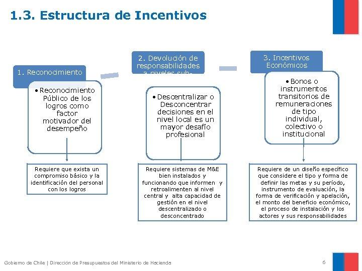 1. 3. Estructura de Incentivos 1. Reconocimiento • Reconocimiento Público de los logros como
