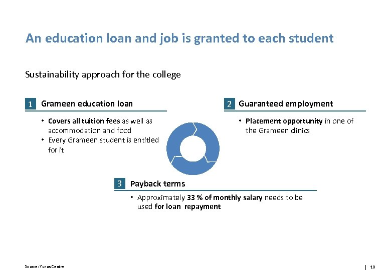 An education loan and job is granted to each student Sustainability approach for the