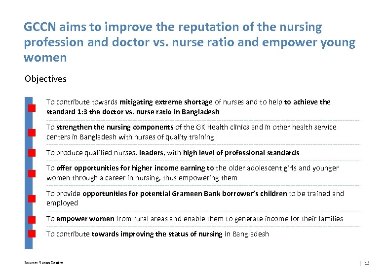 GCCN aims to improve the reputation of the nursing profession and doctor vs. nurse