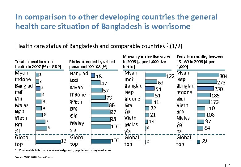 In comparison to other developing countries the general health care situation of Bangladesh is