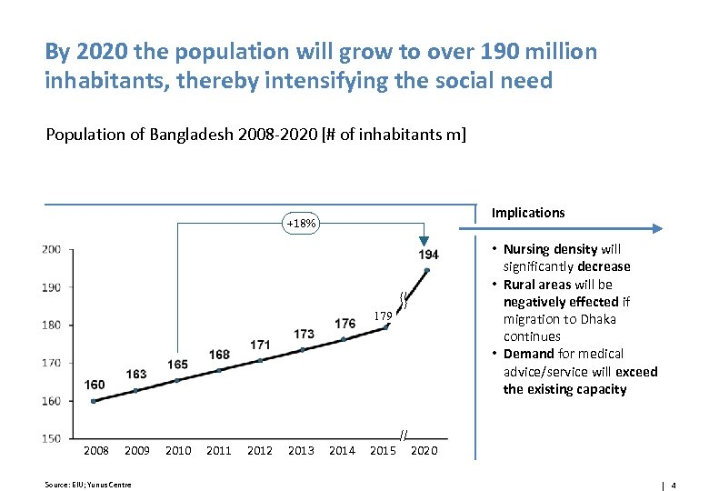 By 2020 the population will grow to over 190 million inhabitants, thereby intensifying the
