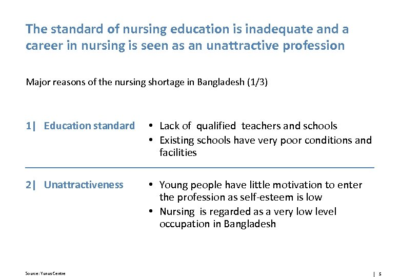 The standard of nursing education is inadequate and a career in nursing is seen