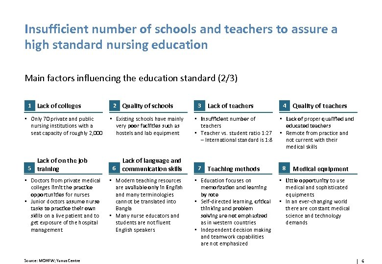 Insufficient number of schools and teachers to assure a high standard nursing education Main