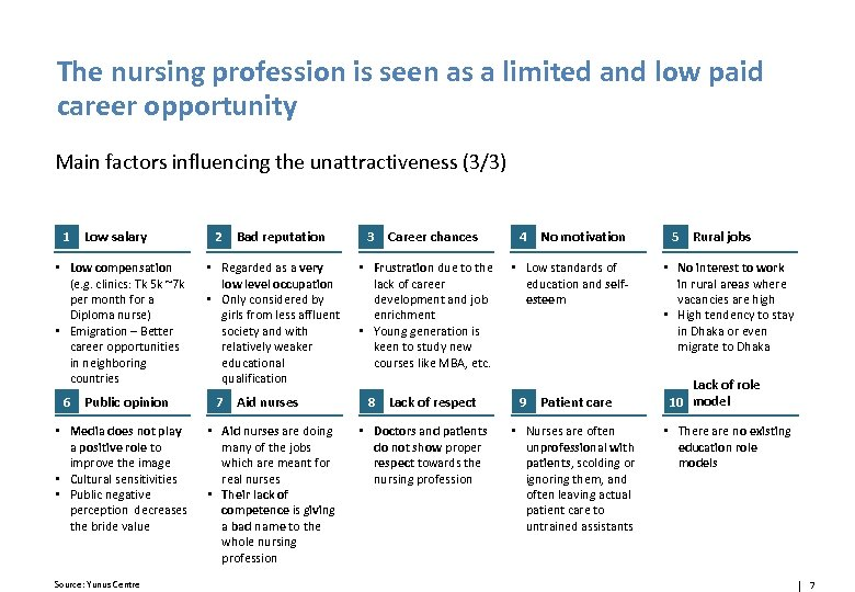 The nursing profession is seen as a limited and low paid career opportunity Main