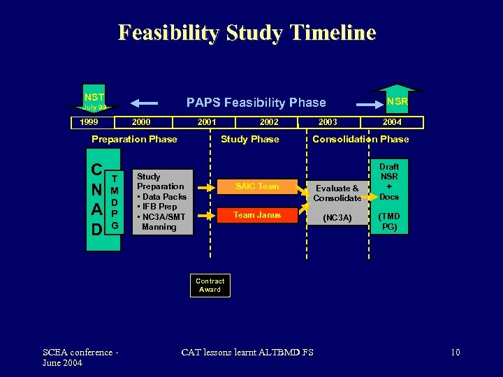 Feasibility Study Timeline NST PAPS Feasibility Phase July 99 1999 2000 2001 Preparation Phase