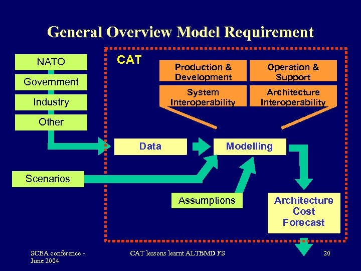 General Overview Model Requirement NATO CAT Industry Operation & Support System Interoperability Government Production
