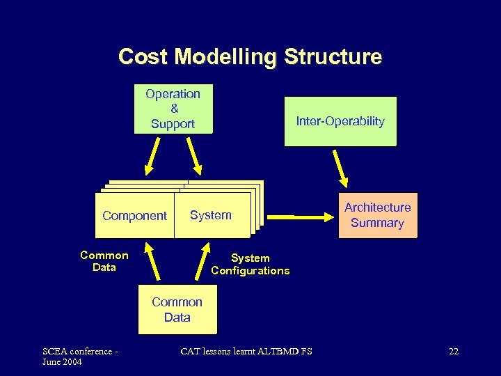 Cost Modelling Structure Operation & Support Inter-Operability Componen System t System Component tt Common