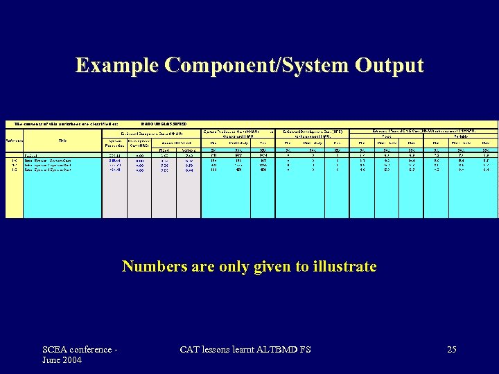 Example Component/System Output Numbers are only given to illustrate SCEA conference June 2004 CAT