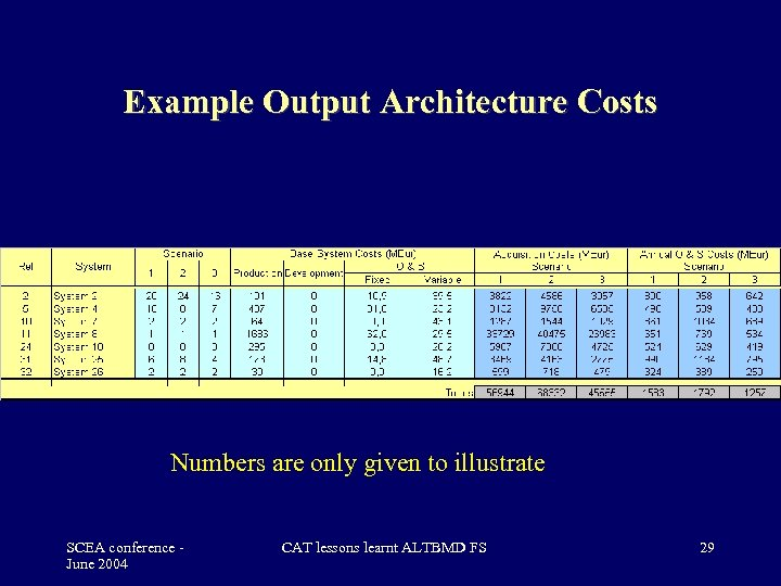 Example Output Architecture Costs Numbers are only given to illustrate SCEA conference June 2004