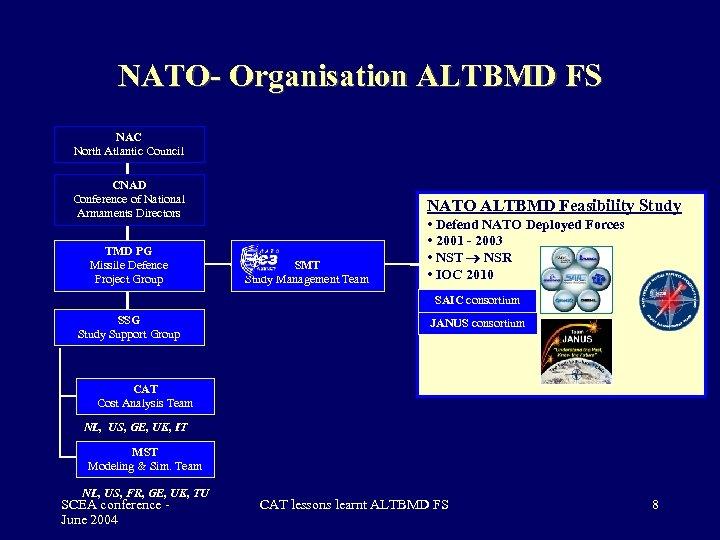 NATO- Organisation ALTBMD FS NAC North Atlantic Council CNAD Conference of National Armaments Directors