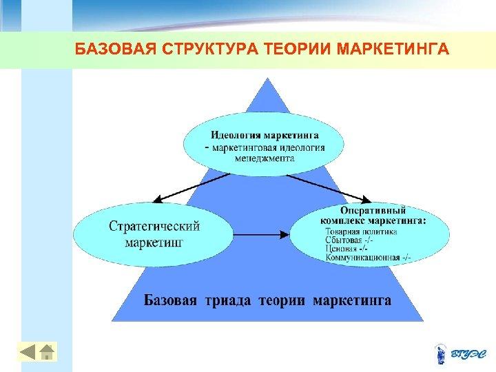 БАЗОВАЯ СТРУКТУРА ТЕОРИИ МАРКЕТИНГА 11
