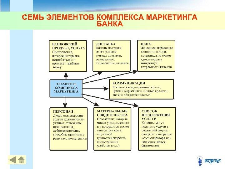 СЕМЬ ЭЛЕМЕНТОВ КОМПЛЕКСА МАРКЕТИНГА БАНКА 31