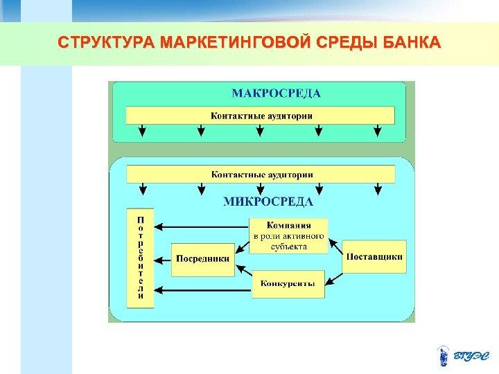 СТРУКТУРА МАРКЕТИНГОВОЙ СРЕДЫ БАНКА