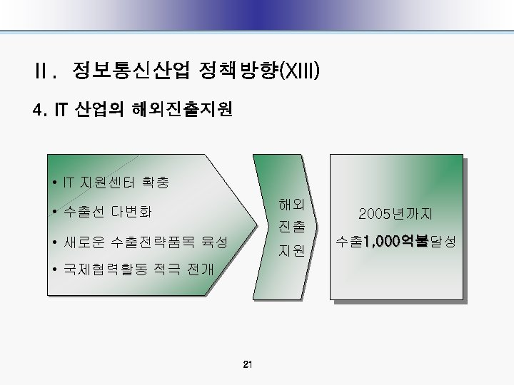 Ⅱ. 정보통신산업 정책방향(XIII) 4. IT 산업의 해외진출지원 • IT 지원센터 확충 해외 • 수출선
