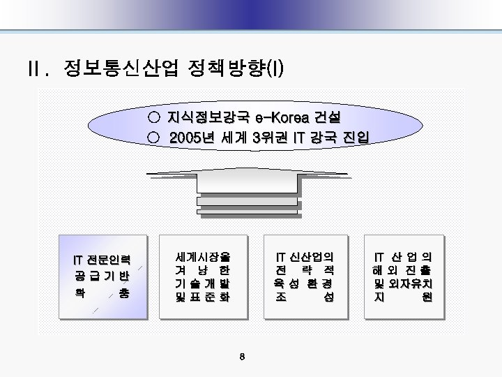 Ⅱ. 정보통신산업 정책방향(I) ○ 지식정보강국 e-Korea 건설 ○ 2005년 세계 3위권 IT 강국 진입