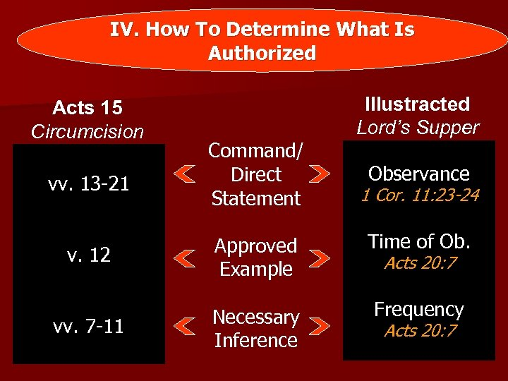 IV. How To Determine What Is Authorized Acts 15 Circumcision Illustracted Lord's Supper vv.