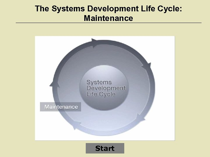 The Systems Development Life Cycle: Maintenance Start