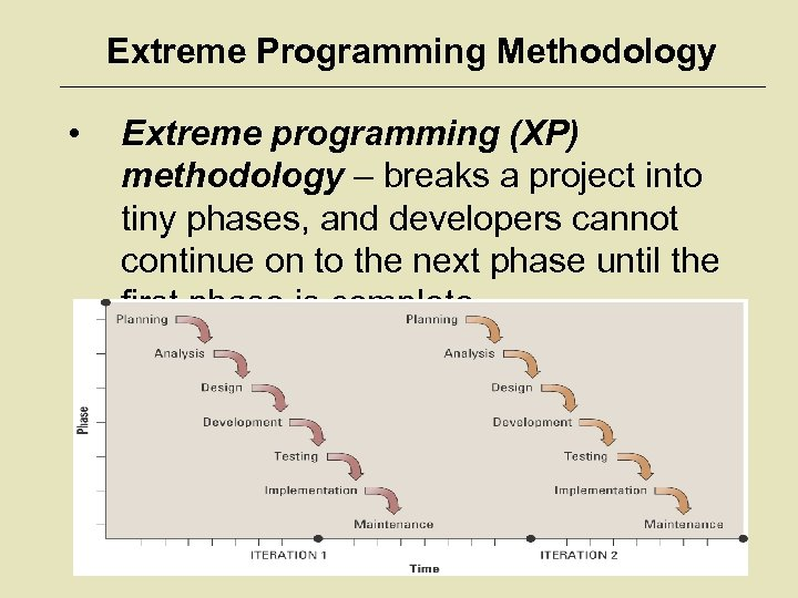 Extreme Programming Methodology • Extreme programming (XP) methodology – breaks a project into tiny